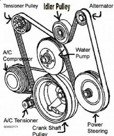2006 Chevy Equinox Serpentine Belt Diagram