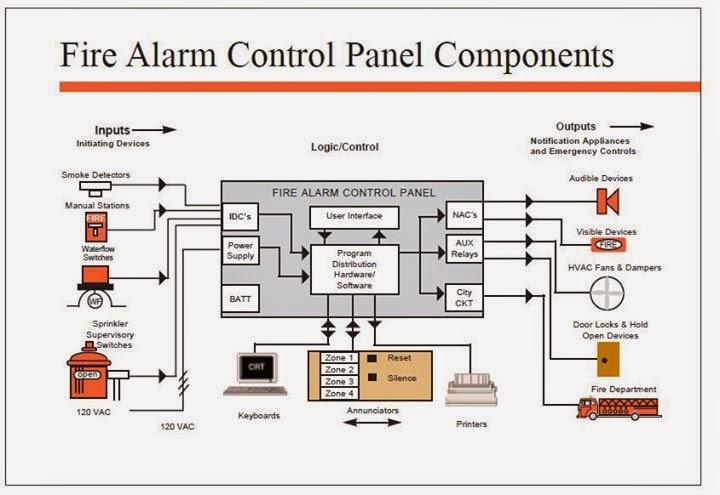 Alarm System Wiring Diagram from schematron.org