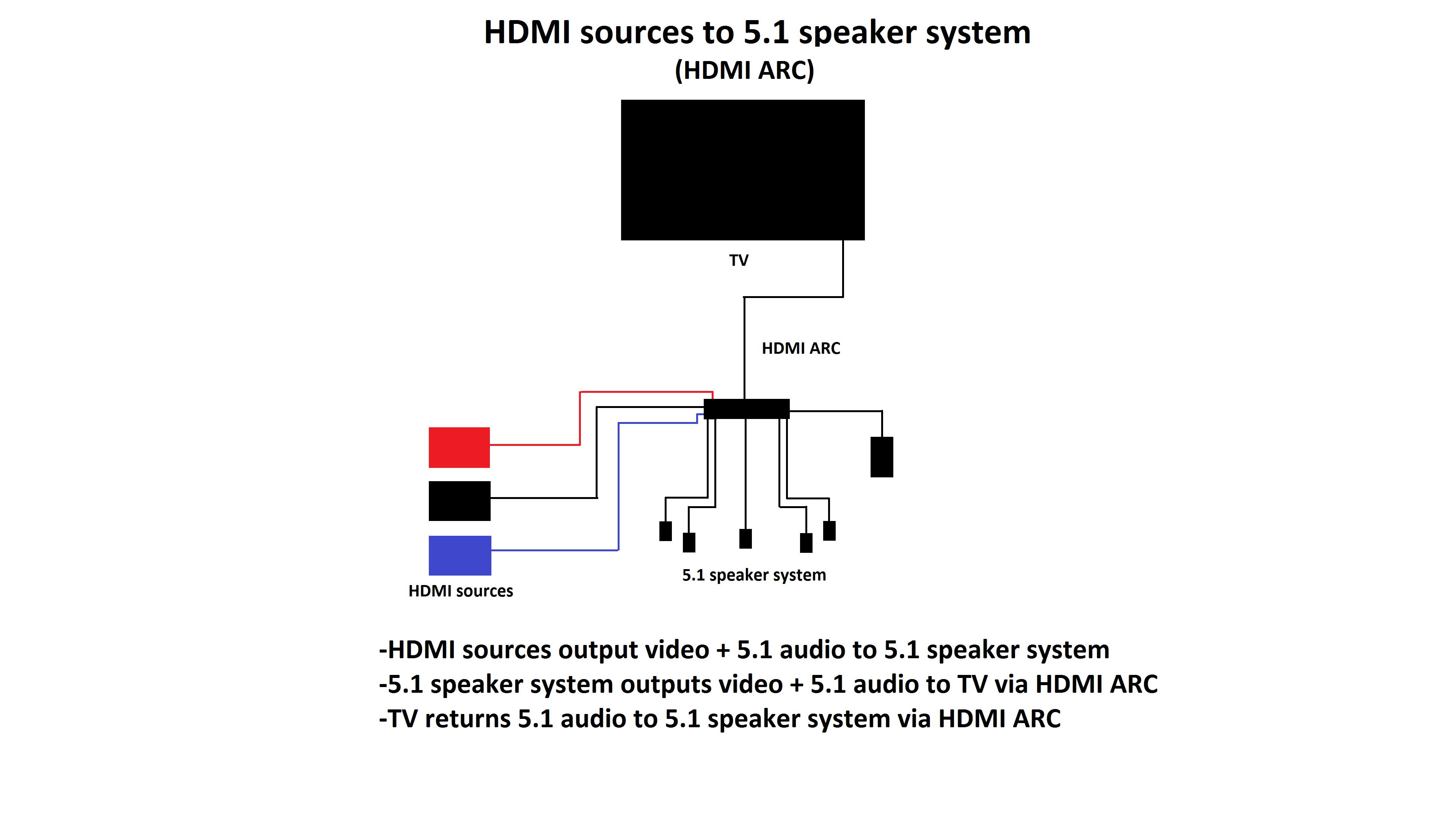 Home Theater Speaker Wiring Diagram from schematron.org
