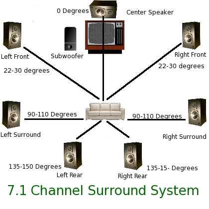 5.1 Surround Sound Wiring Diagram on