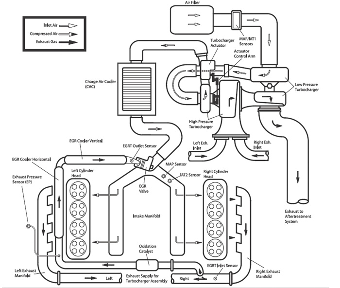 6 0 Powerstroke Coolant Flow Diagram