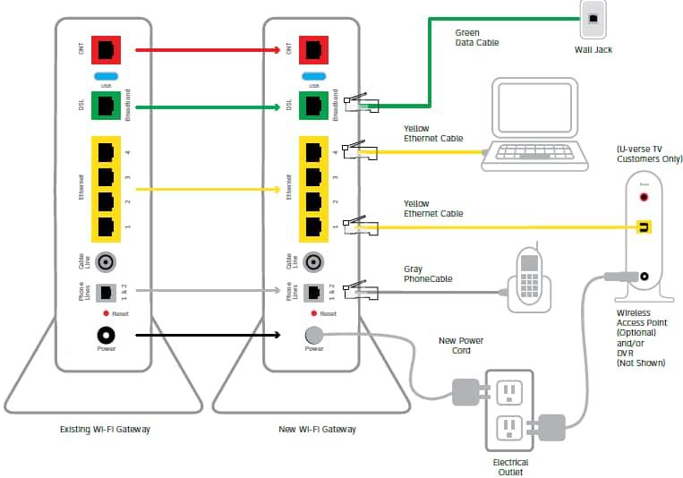 At Amp T U Verse Phone And Internet Wiring Diagram