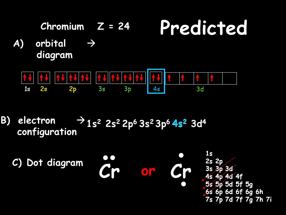 Chromium Electron Dot Diagram