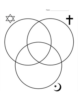compare and contrast judaism christianity and islam venn diagram