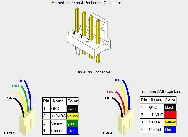 corsair brushless fan wiring diagram 4 wire 19 corsair brushless fan wiring diagram 4 wire
