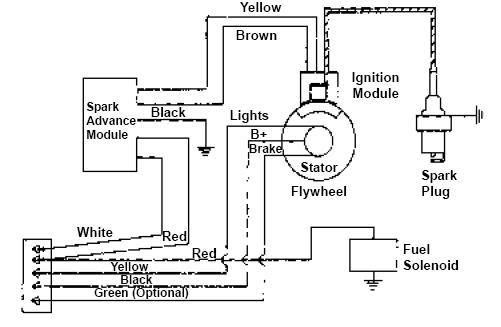 Craftsman Lawn Tractor With Kohler 15 5 Engine Wiring Diagram