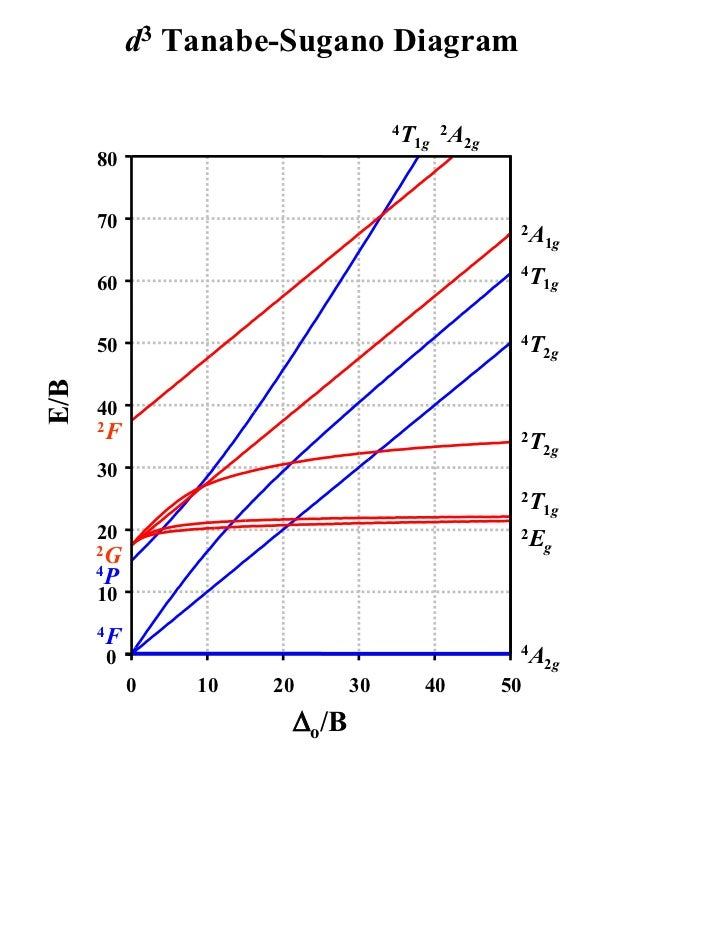 D3 Tanabe Sugano Diagram