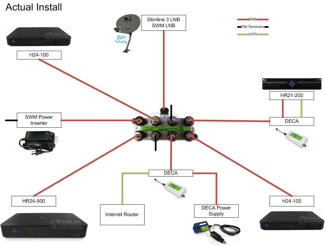 Directv Wiring Diagram Genie