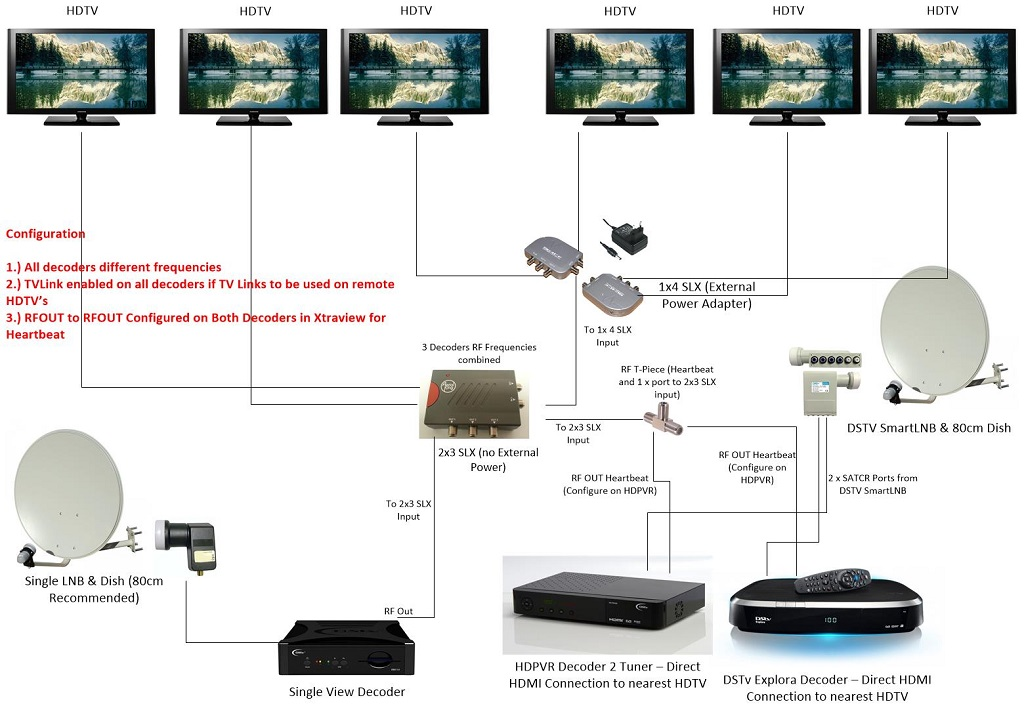Dish Network Vip722 Wiring Diagram