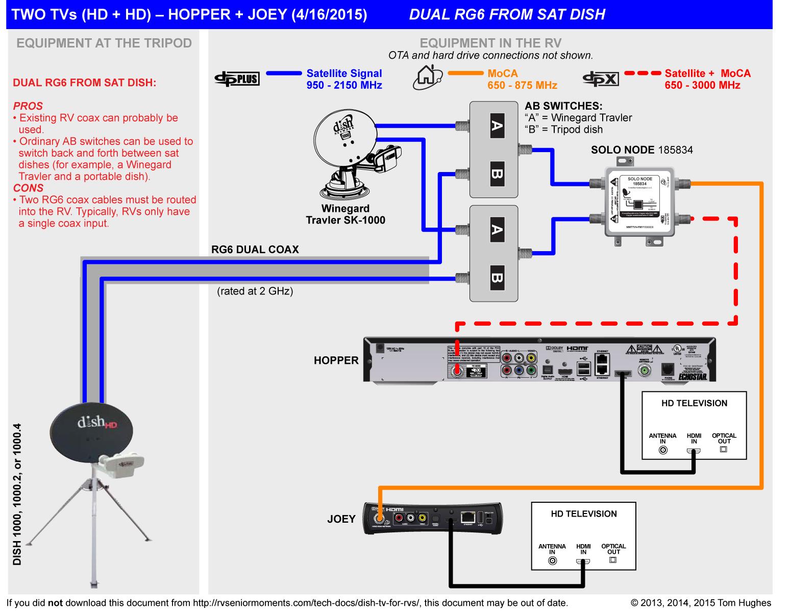 DIAGRAM] Dish Network Hd Satellite Wiring Diagram FULL Version HD Quality Wiring  Diagram - DEBRAHONDA.SALARIES-OFFICE-DE-TOURISME.FR  Salariés des offices de tourisme