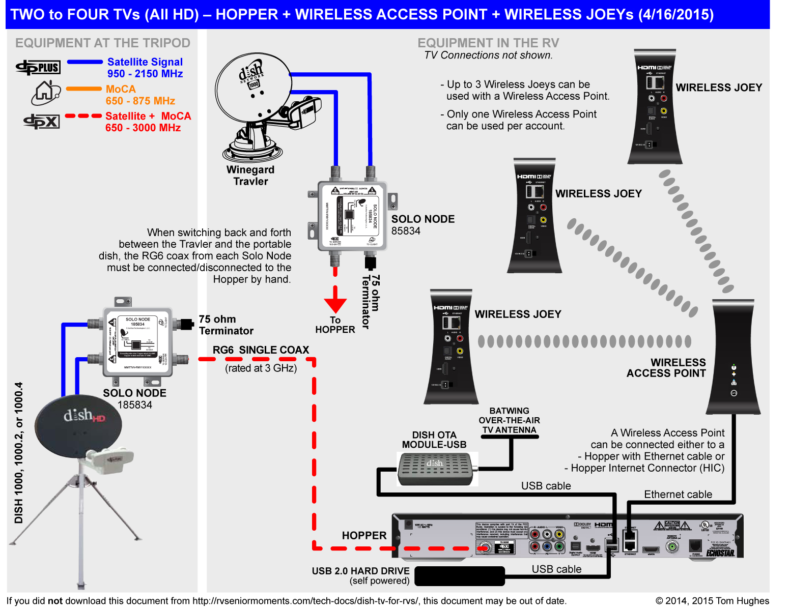 Dish Network 722 Wiring Diagram - Box Wiring Diagram •box wiring diagram