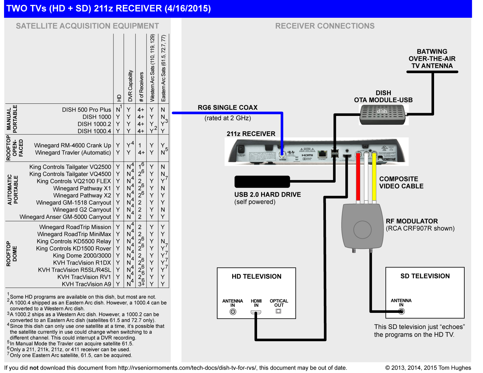 dish network receiver installation diagrams all wiring diagram Dish Network Receiver Setup