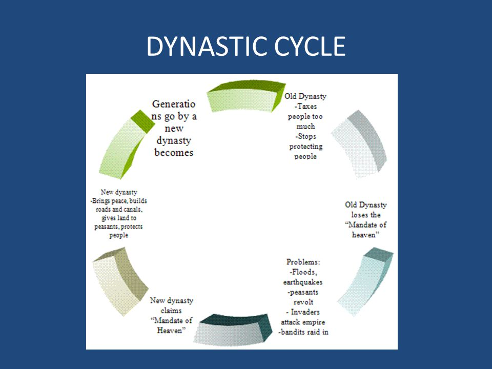 Dynastic Cycle Diagram