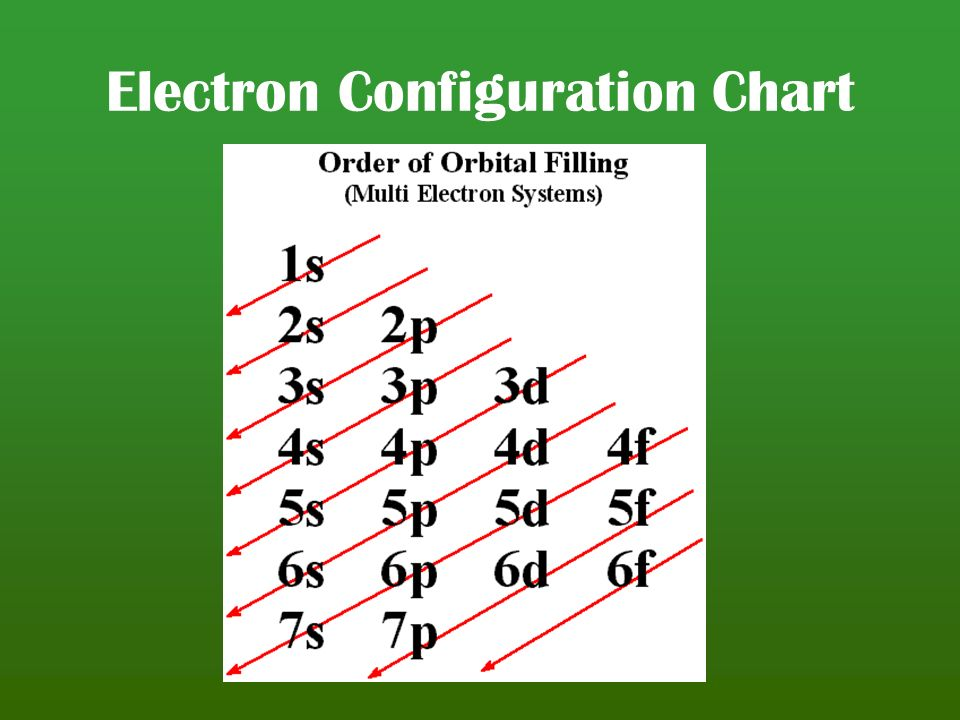 Electron Configuration  U0026 Orbital Filling Diagram Ws
