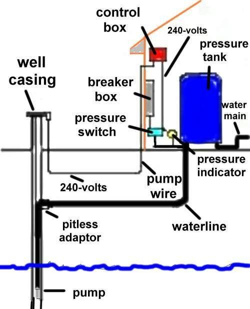 Everbilt Well Pump Pressure Switch Wiring Diagram