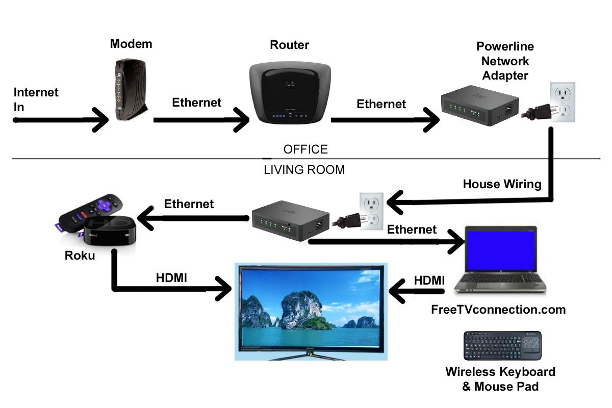 Fios Internet Wiring Diagram