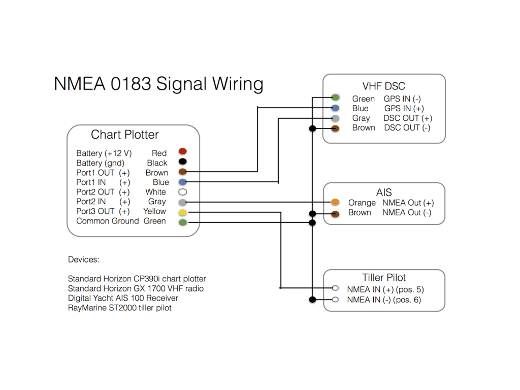 Fleetmatics Wiring Diagram