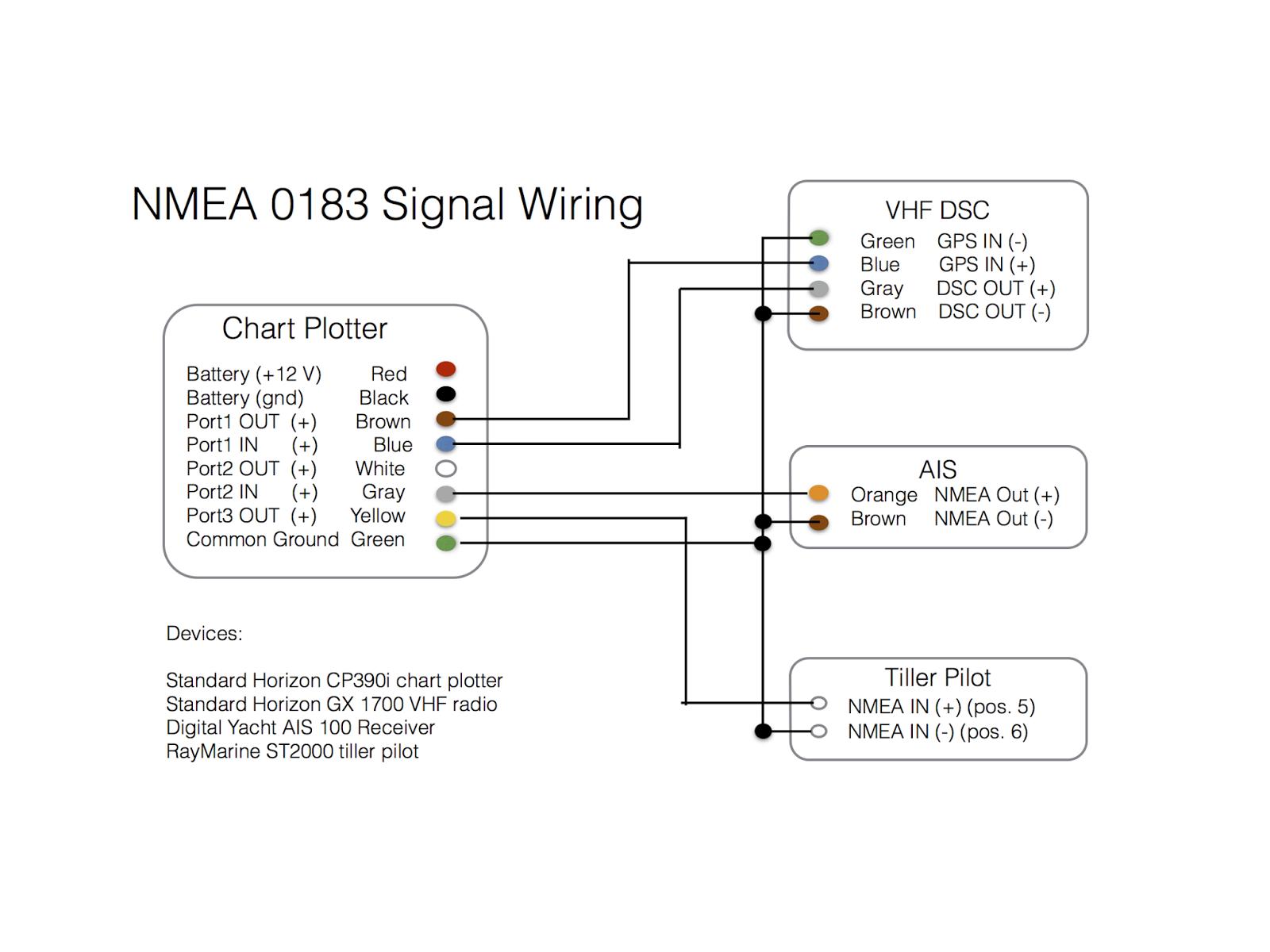 Furuno Gp32 Nmea Wiring Diagram