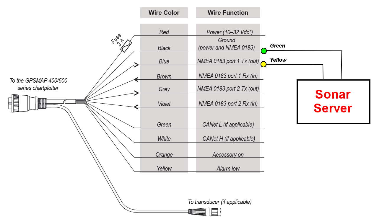 DIAGRAM] Nmea 0183 Wiring Diagram FULL Version HD Quality Wiring Diagram -  DIAGRAMOFPLANTS.VILLALARCO.ITDiagram Database - villalarco.it