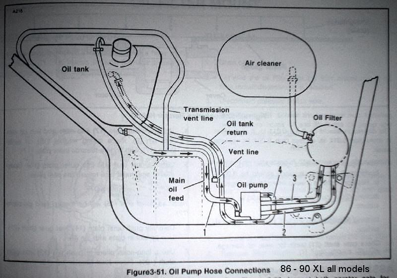 Harley Evo Oil Line Routing on