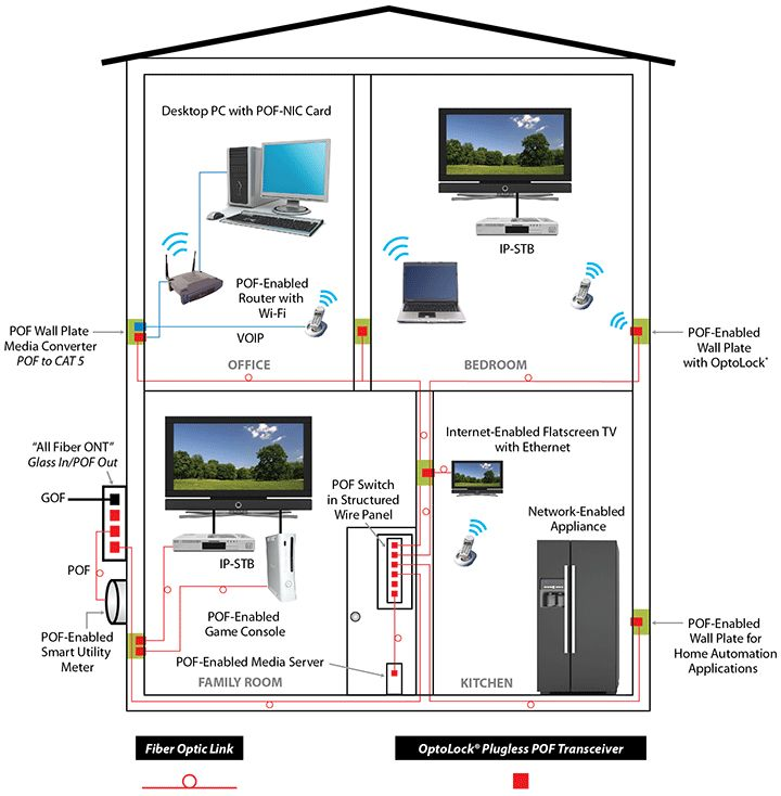 hdhomerun connected to cable box wiring diagram. Black Bedroom Furniture Sets. Home Design Ideas