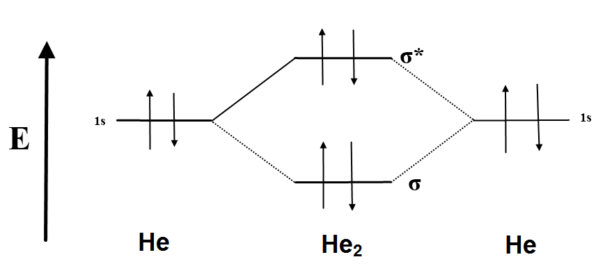 Molecular Orbital Diagram For He2