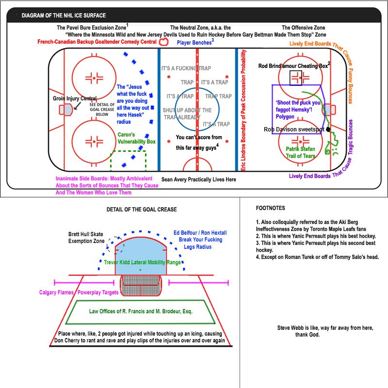 Hockey Rink Diagram Labeled
