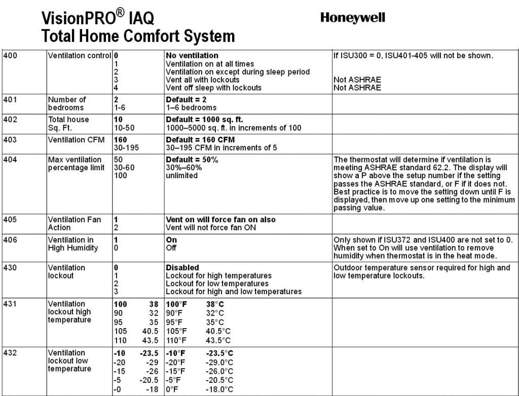 Honeywell Thermostat Th9421c1004 Wiring Diagram If You