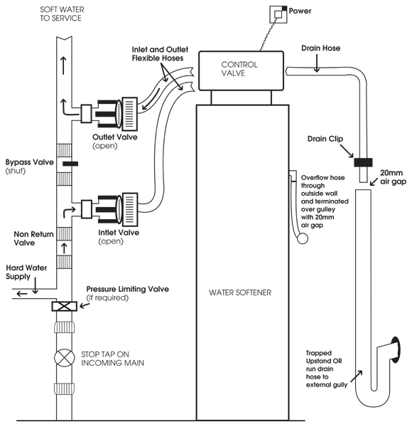 How To Hook Up A Water Softener Diagram