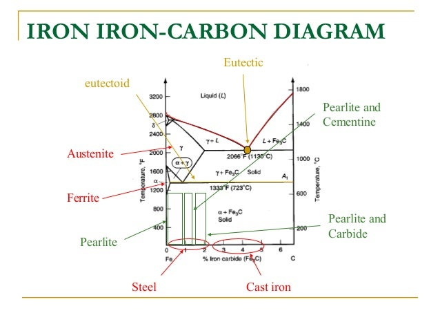 Iron Carbon Ttt Diagram
