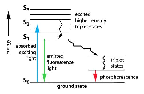 Jablonski Diagram Explanation