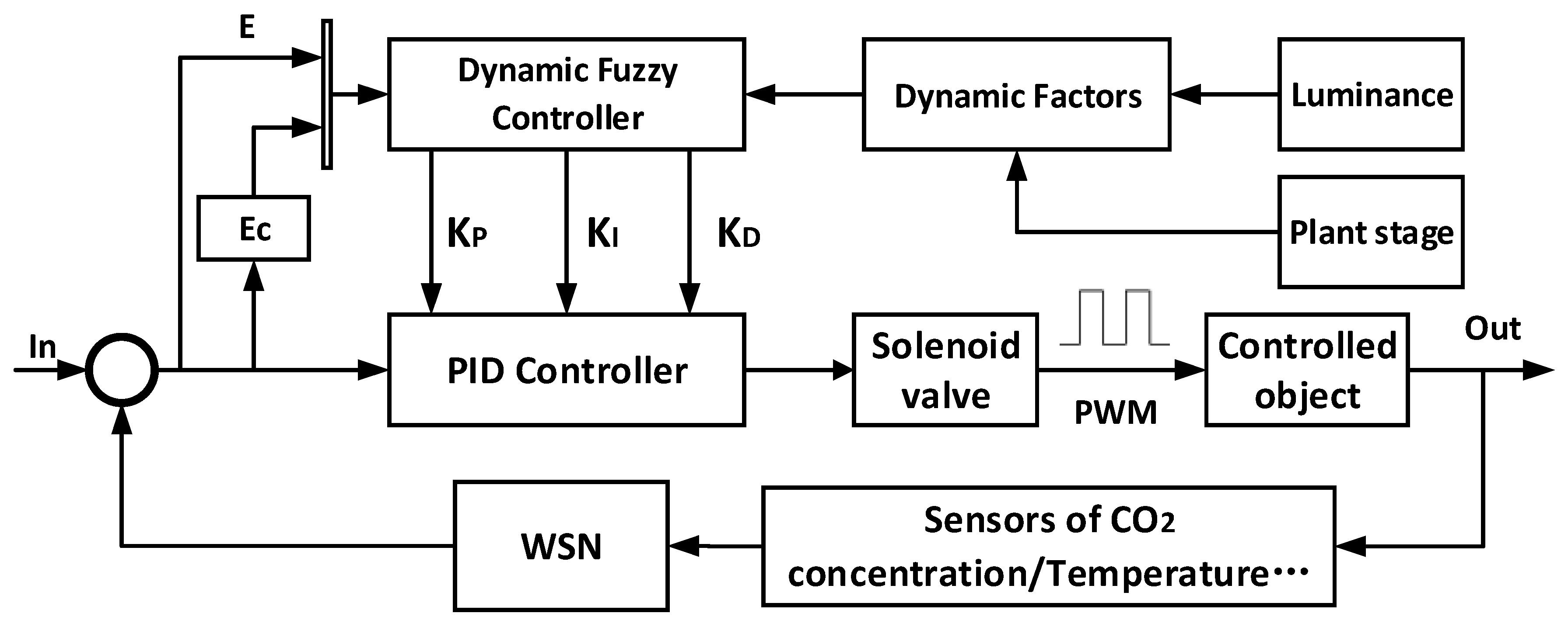 K40 Radar Wiring Diagram on