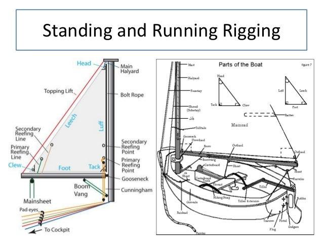 Ketch Rigging Diagram