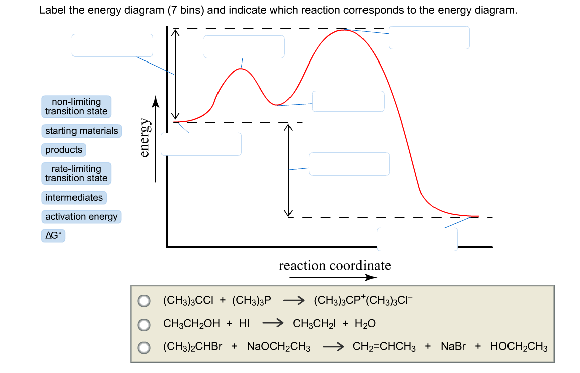 Label The Energy Diagram  7 Bins  And Indicate Which