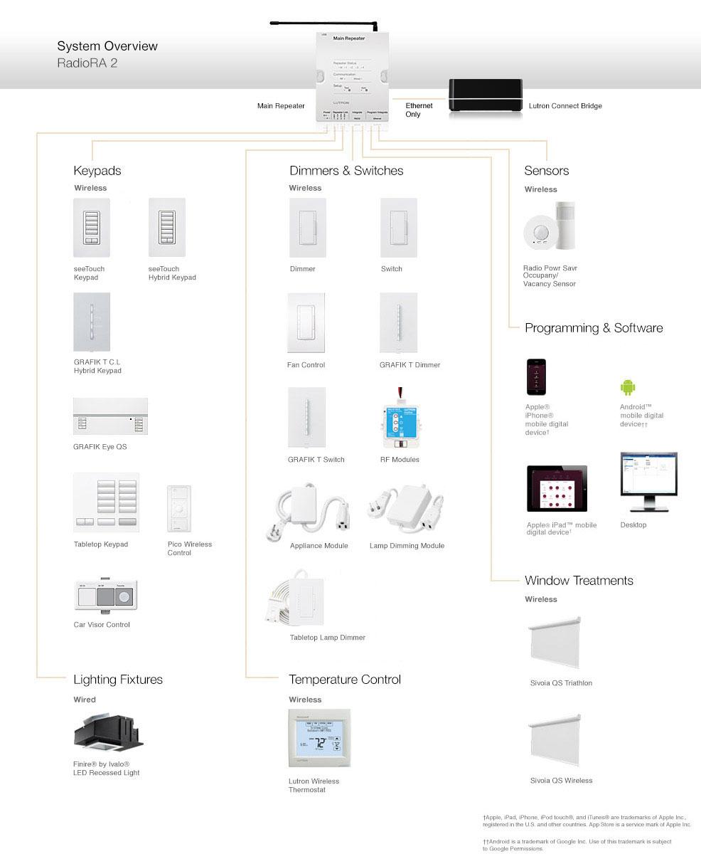 Lutron Caseta Wireless Wiring Diagram Manual Guide