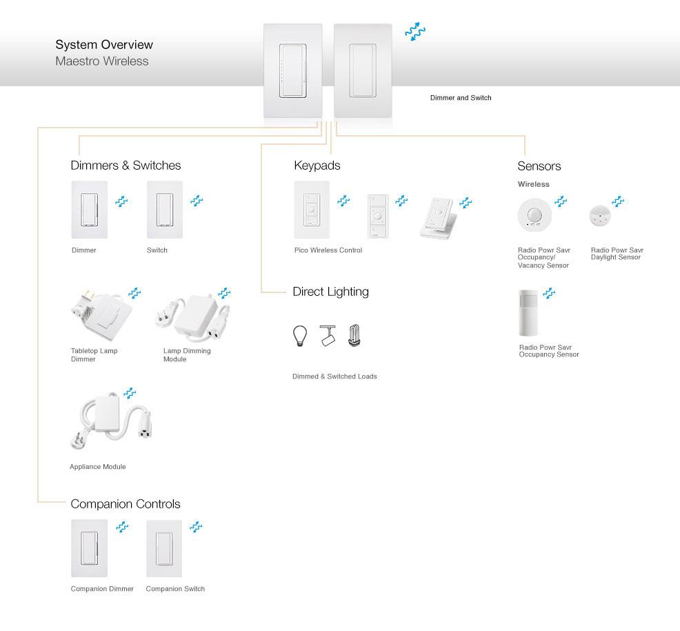 Lutron Caseta Wireless Wiring Diagram