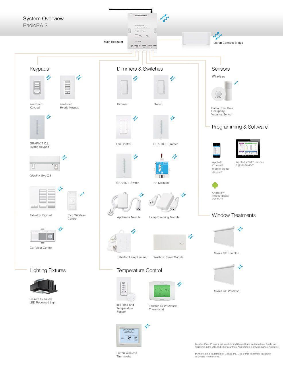 Lutron    Caseta    Wireless    Wiring       Diagram    Without Neutral