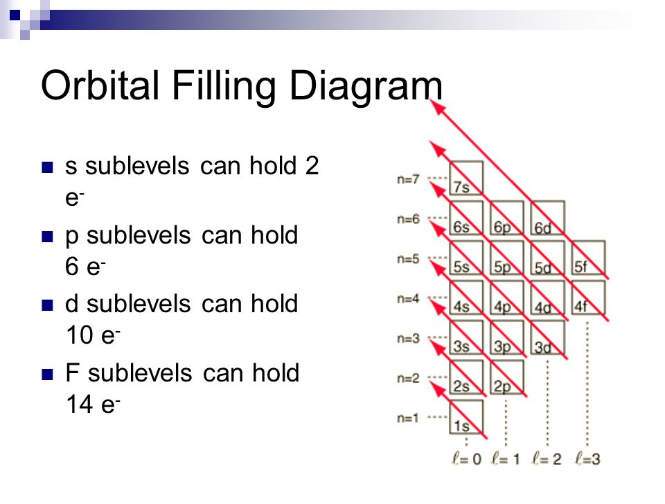 Orbital Diagram For Rubidium