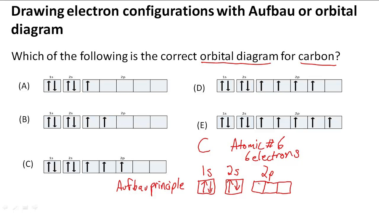3 4 Electronic Structure Of Atoms Electron Configurations Wiring Diagram
