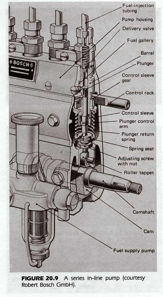 P7100 Pump Diagram