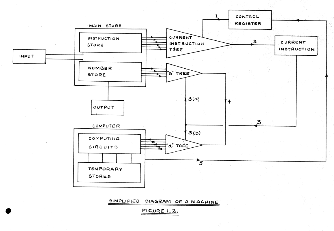 Paper Shredder Wiring Diagram on