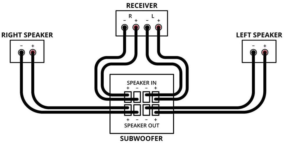Polk Subwoofer Psw10 Wiring Diagram