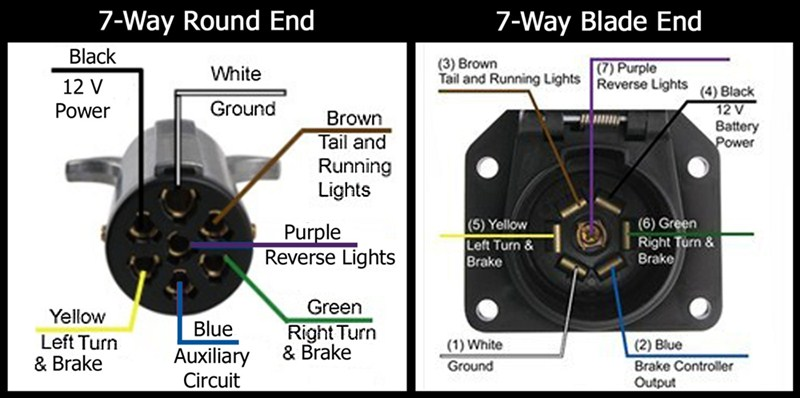 6 Way Round Plug Trailer Wiring Diagram from schematron.org
