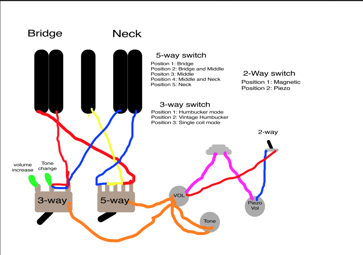 Prs Mccarty Wiring Diagram