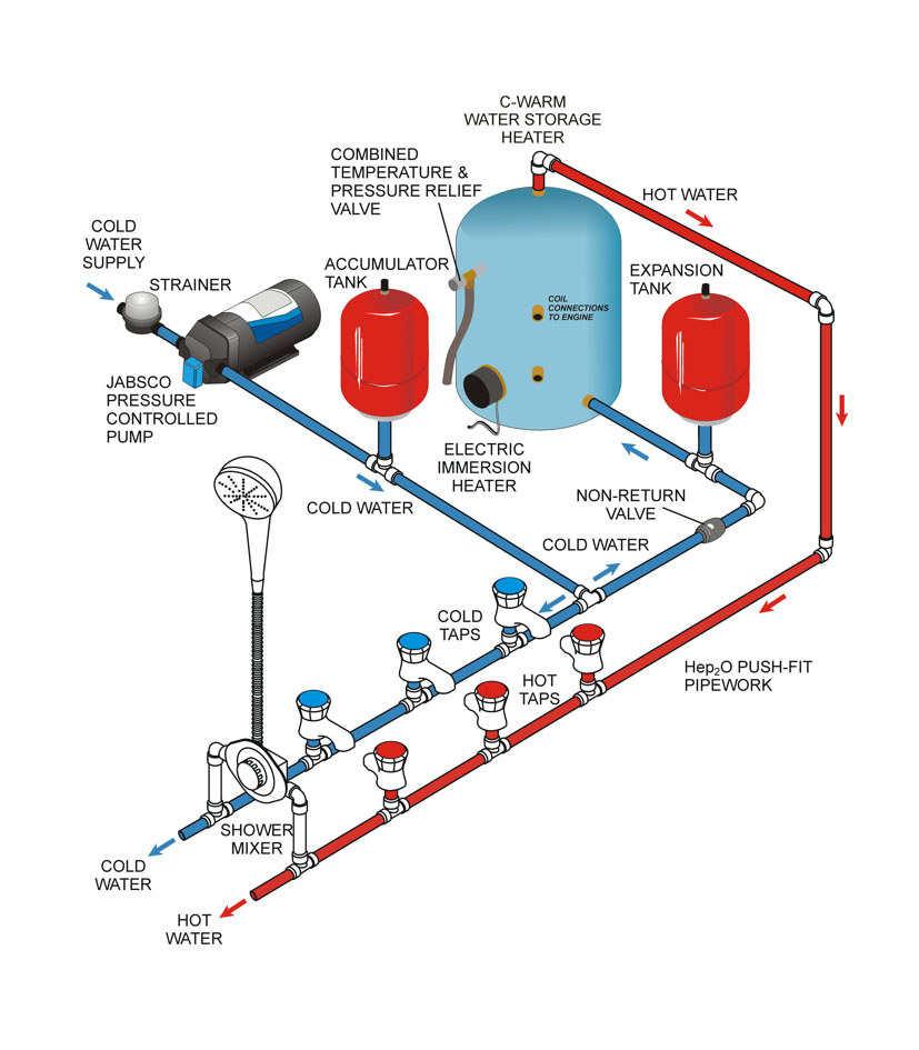 Shoreline Marine Bilge Pump 800 Gph Wiring Diagram from schematron.org