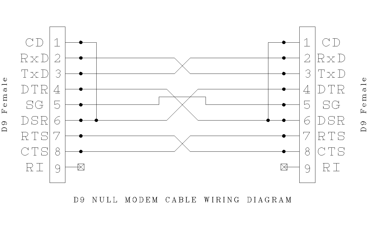 Rs232 Db9 Wiring Diagram Cable On Null Modem Male Usb Standard