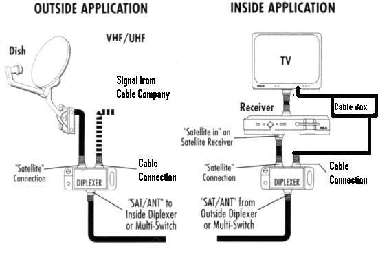 Rv Cable And Satellite Wiring Diagram Newmar