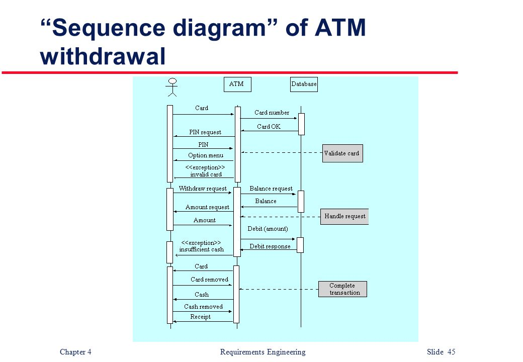 Sequence Diagram For Atm Cash Withdrawal