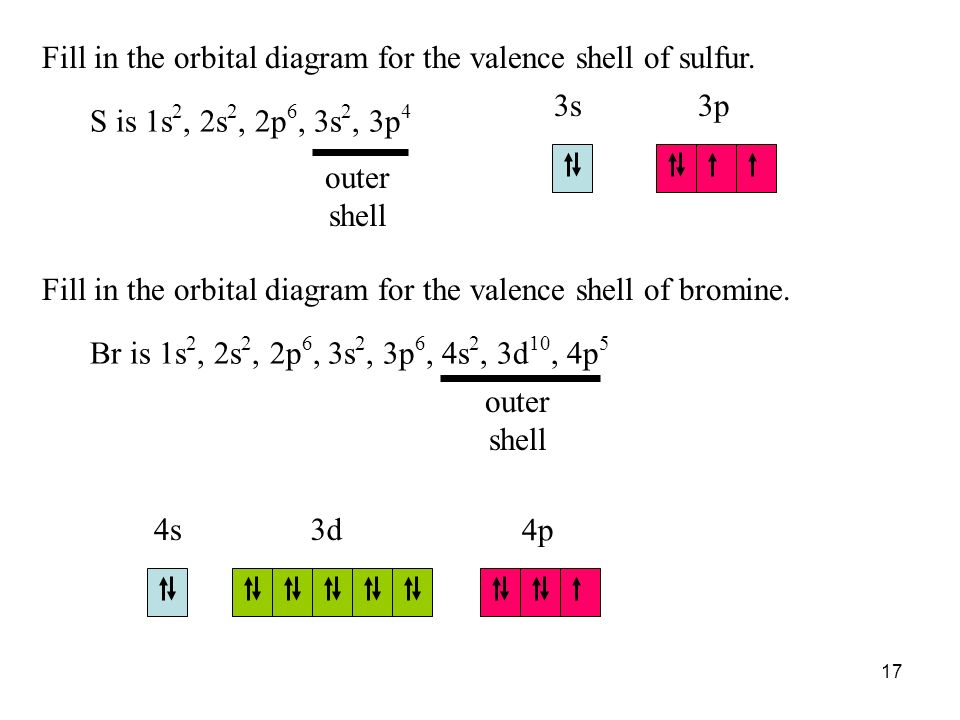 Show The Orbital Filling Diagram For Br Bromine