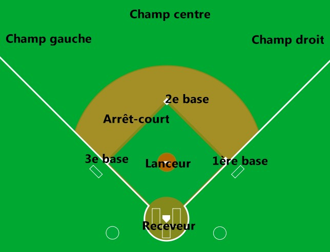 Softball Bunt Coverage Diagrams